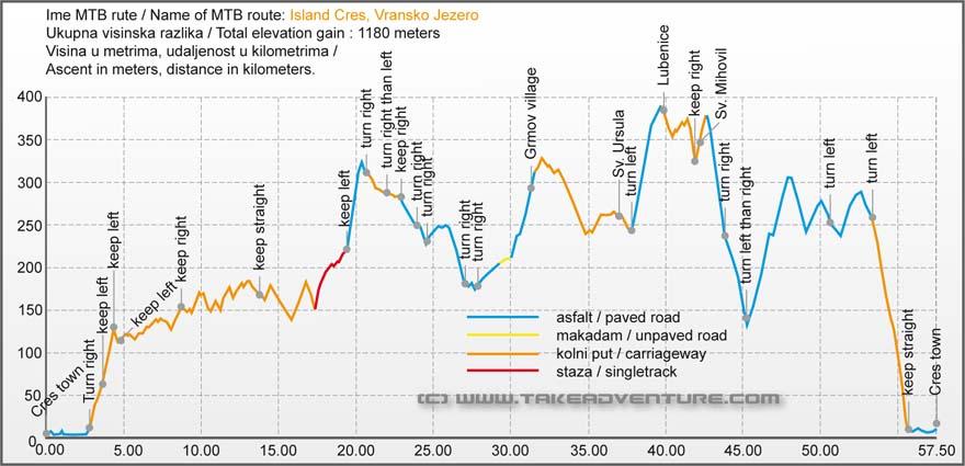 Elevation profile of MTB route around Vransko jezero