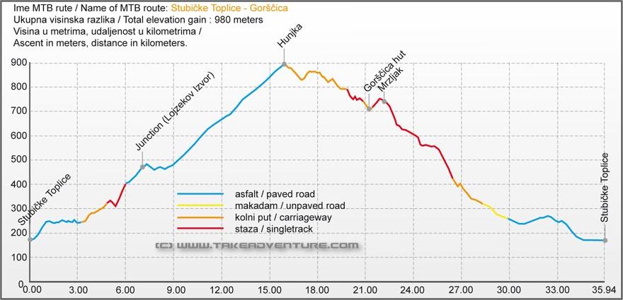 Elevation profile of MTB route from Stubičke Toplice to Gorščica