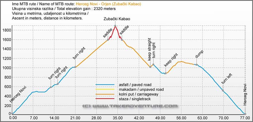 Elevation profile of MTB route from Herceg Novi to Orjen summit
