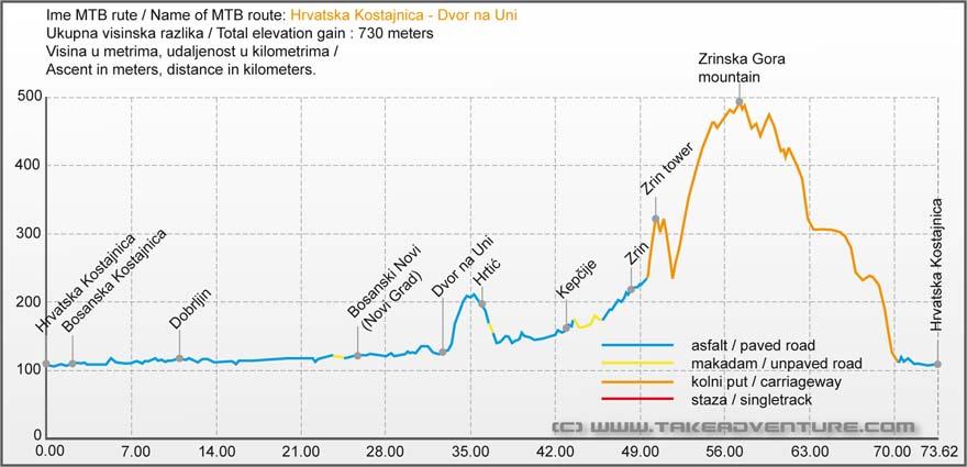 Elevation profile of MTB route from Hrvatska Kostajnica to Dvor na Uni