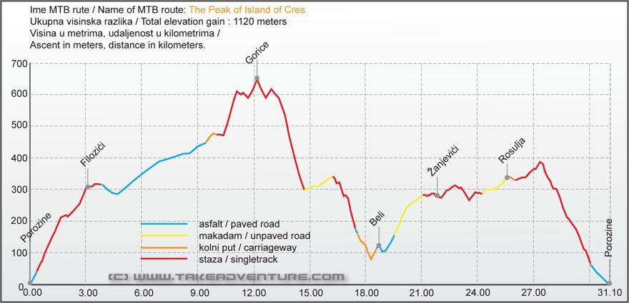 Elevation profile of MTB route on the peak of The Island of Cres