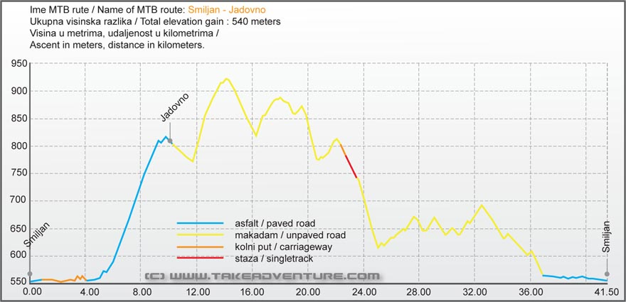 Elevation profile of MTB route from Smiljan to Jadovno