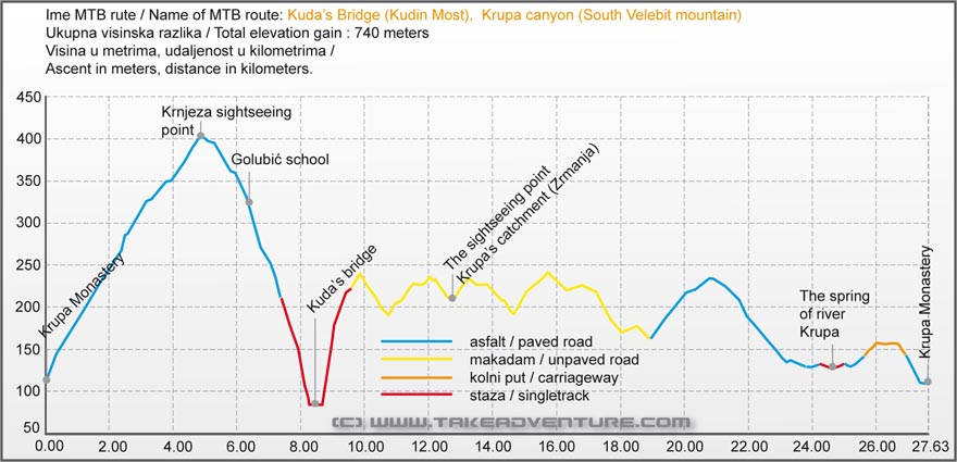 Elevation profile of MTB route Kudin Most