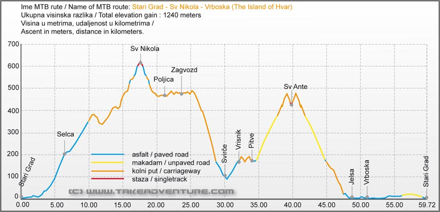Elevation profile from Starigrad to Sv Nikola peak and Vrboska