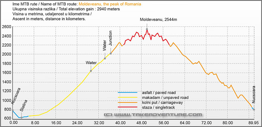Elevation profile of MTB route on Moldoveanu peak