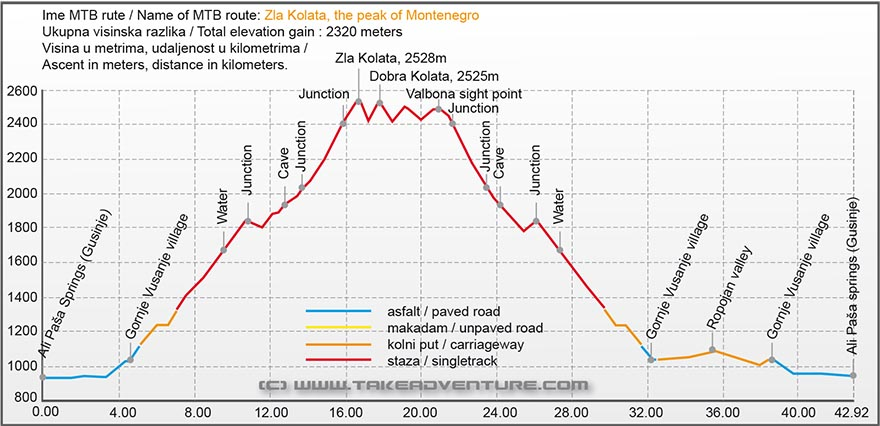 Elevation profile of MTB route on Zla Kolata peak